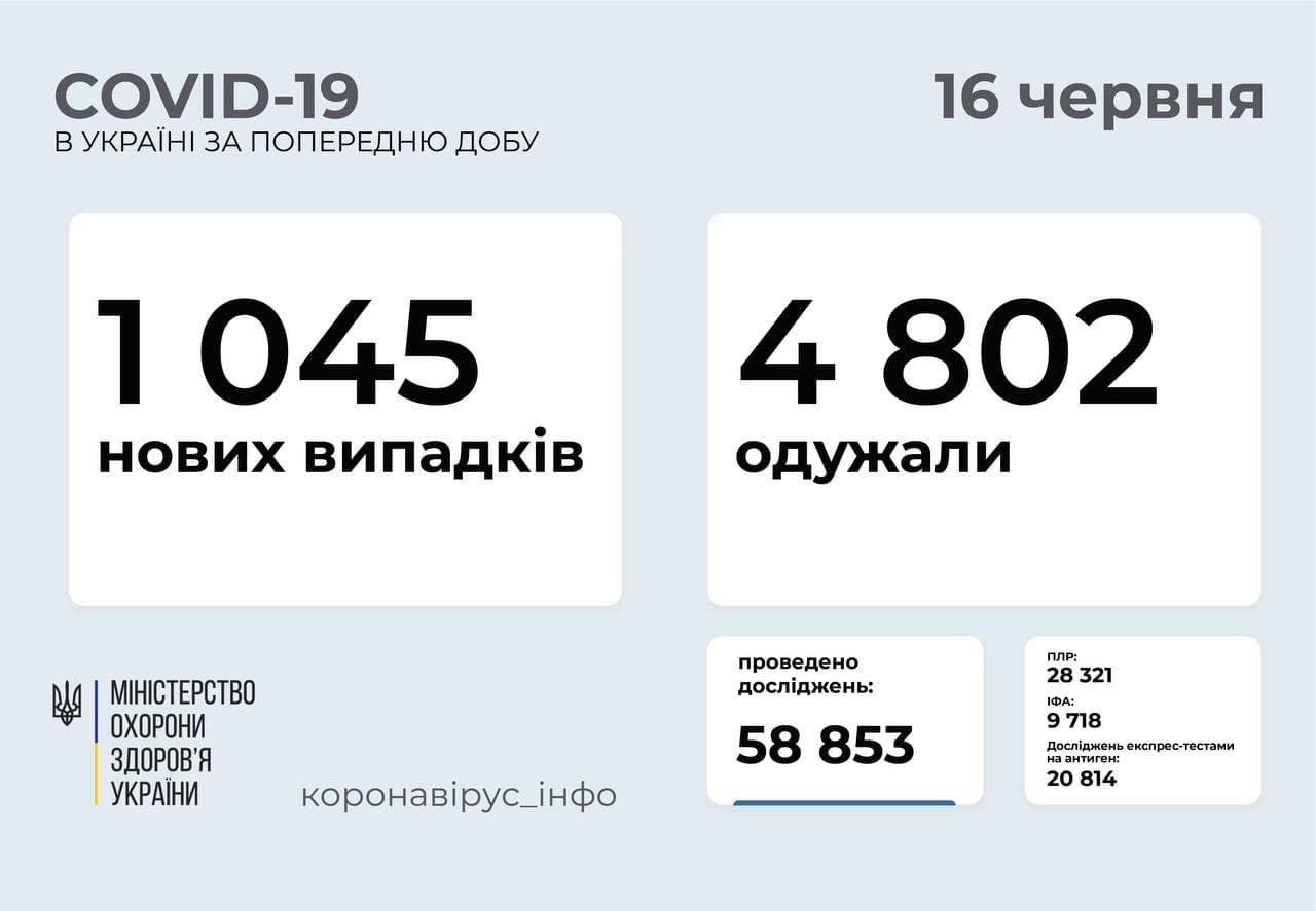 За добу госпіталізували 699 осіб