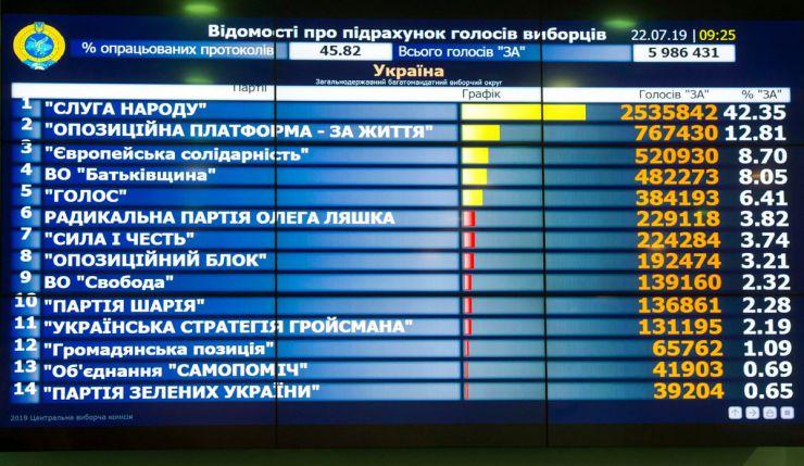 22 липня 2019 прес-конференція за участю Голови Комісії, заступників Голови Комісії та секретаря Комісії щодо попередніх підсумків голосування на позачергових виборах народних депутатів України 21 липня 2019 року (станом на 9.00 22 липня).