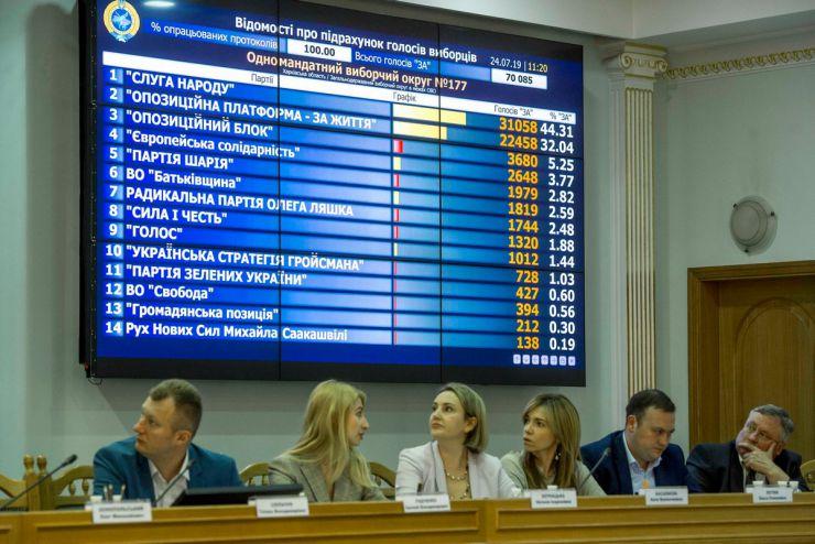 24 липня 2019 засідання Центральної виборчої комісії  на якому продовжується розгляд поточних питань, в тому числі прийняття та оголошення протоколів ОВК про підсумки голосування у загальнодержавному окрузі в межах одномандатного округу та протоколи ОВК про підсумки голосування в одномандатному окрузі на позачергових виборах народних депутатів України 21 липня 2019 року.
