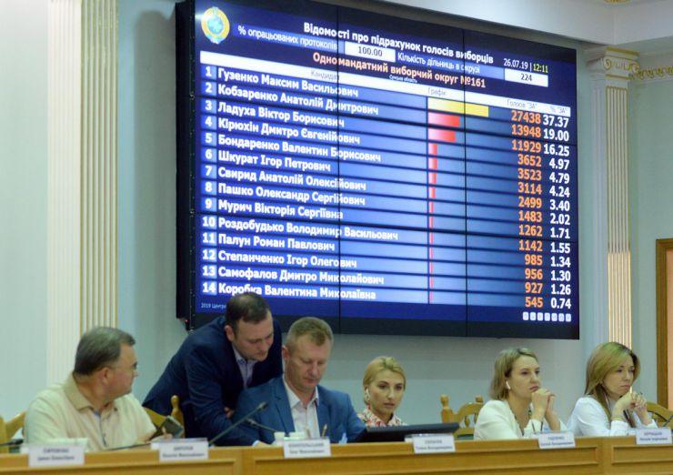 26 липня 2019 засідання Центральної виборчої комісії на якому продовжується розгляд поточних питань, в тому числі прийняття та оголошення протоколів ОВК про підсумки голосування у загальнодержавному окрузі в межах одномандатного округу та протоколи ОВК про підсумки голосування в одномандатному окрузі на позачергових виборах народних депутатів України 21 липня 2019 року.