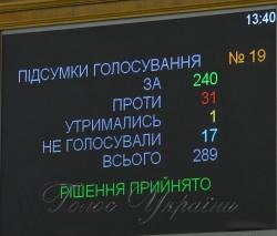 Пленарне засідання Верховної Ради України. Денне засідання